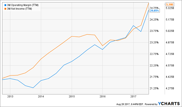 2 Dead Money Dividend Aristocrats To Avoid And 2 To Buy