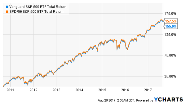 The One Thing You Must Know About Fund Fees Contrarian Outlook