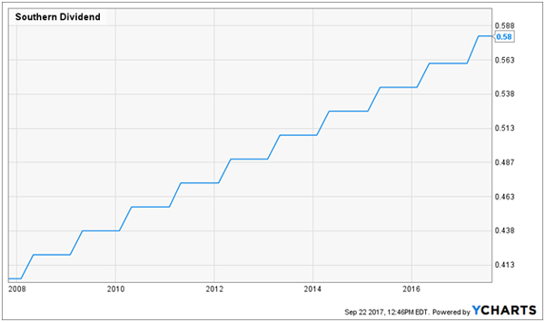 Dividend Stocks to Buy and Hold Forever: Southern Co (SO)