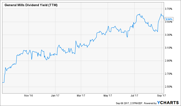 3 Tired Dividend Aristocrats You Must Sell Now Contrarian Outlook