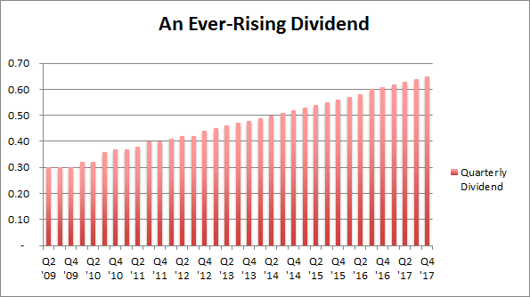 2 Dividend Growth REITs: Up to 8.2% Yields and 25%+ Upside