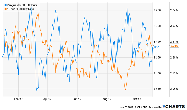 9 Reits Ready To Raise Their Payouts This December Contrarian Outlook