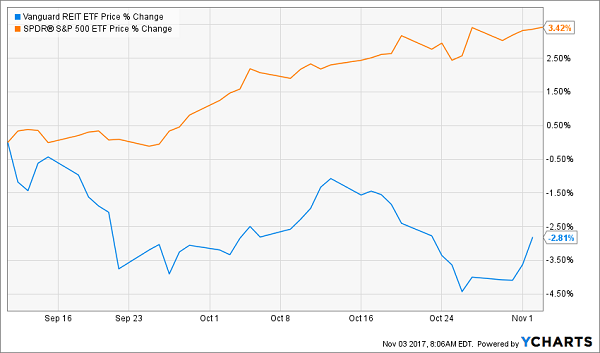 4 REITs to Buy Before December 13th – and 45 to Avoid