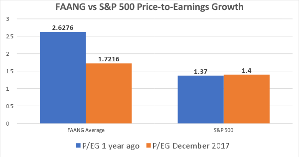 price to earning Price earnings ratios (p/e ratio) measures how many times the earnings per share (eps) has been covered by current market price of an ordinary share.