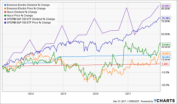 4 Blue Chip Dividend Payers To Sell Now And 7 To Buy Instead