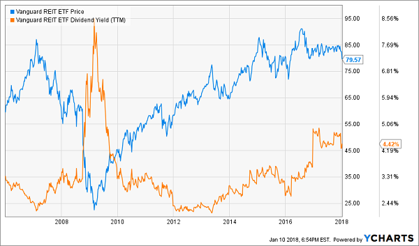 REITs Will Thrive as Rates Rise: Vanguard REIT Index Fund (VNQ)