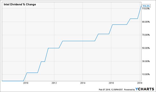 Intel (NASDAQ:INTC) Raised to Buy at BidaskClub