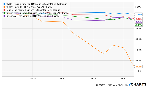 How to Buy Rate-Proof and Crash-Proof 8%+ Bonds – Contrarian