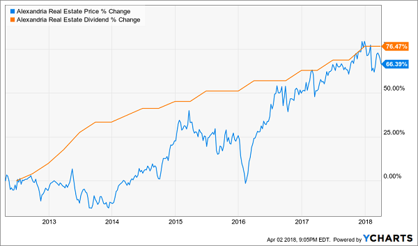 REITs With Big Dividend Raises Coming:Alexandria Real Estate Equities (ARE)