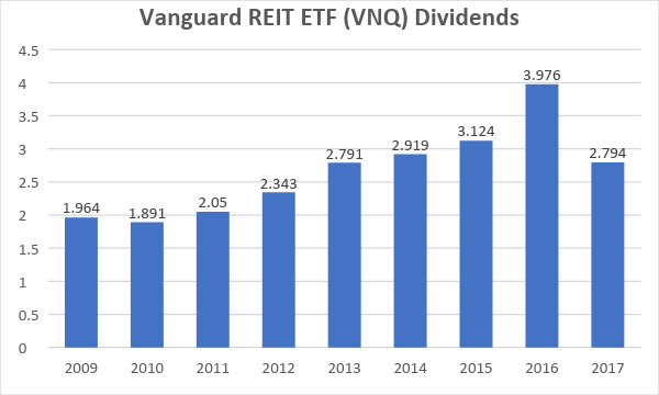 7 REITs With Big Dividend Raises Coming