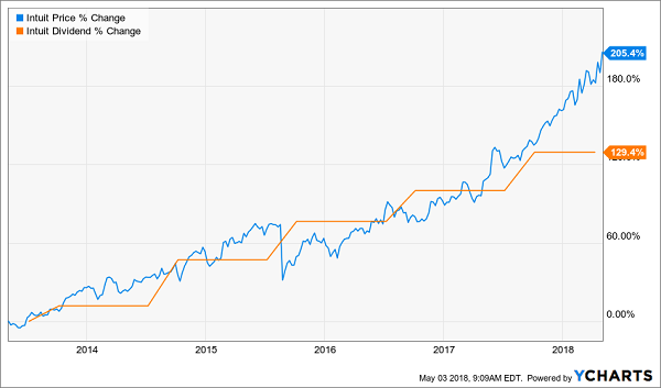 Bitcoin Bubble Created These 5 Dividend Growth Buys: Intuit Inc. (INTU)