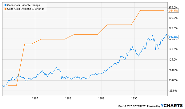 5 Income Plays for 25 More Years of Dividend Growth ...