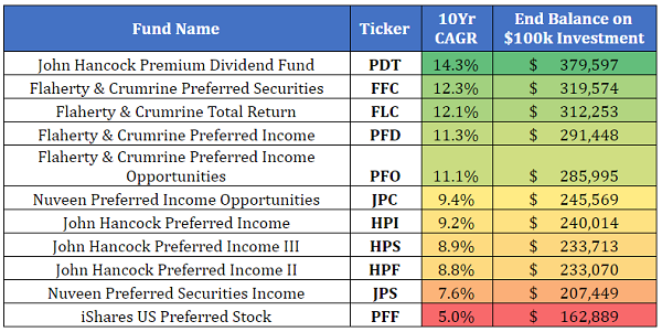 Look To Preferred Shares For Bigger Dividends Pff