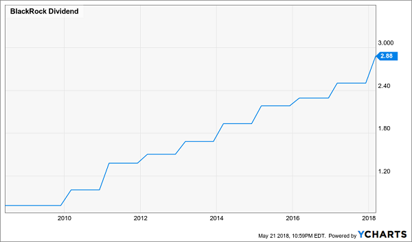 dividend growth stocks how to where to buy