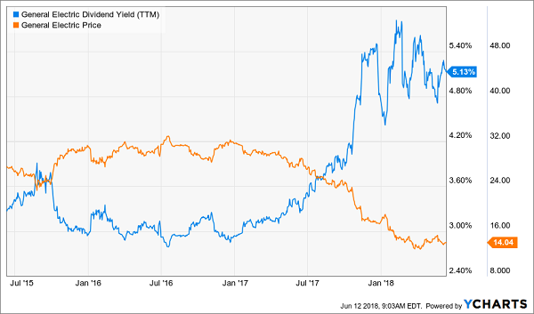 The Next GE? Avoid These 5 Dicey Dividends