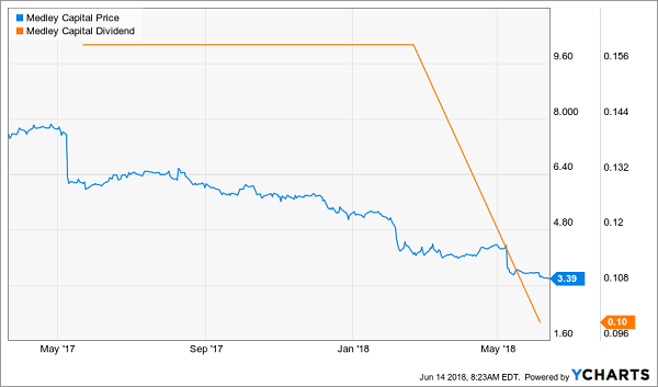 Avoid These Dicey Dividends: Medley Capital Corporation (MCC)