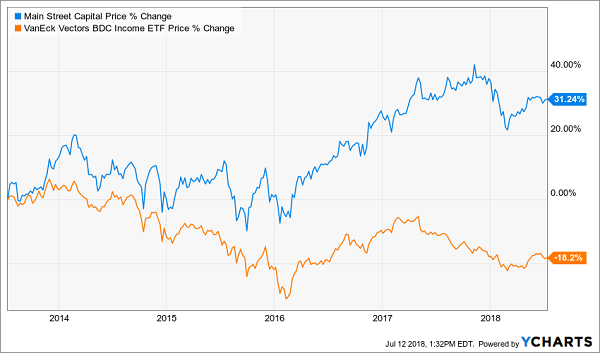 Dividend Stocks That Will Double Your Money:Main Street Capital (MAIN)