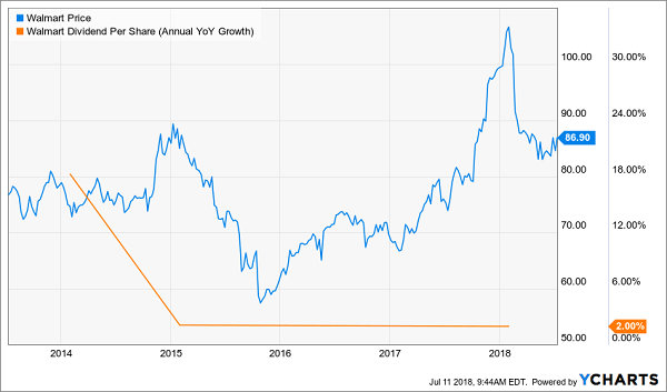 Blue Chips with Slowing Dividend Growth: Walmart Inc (WMT)