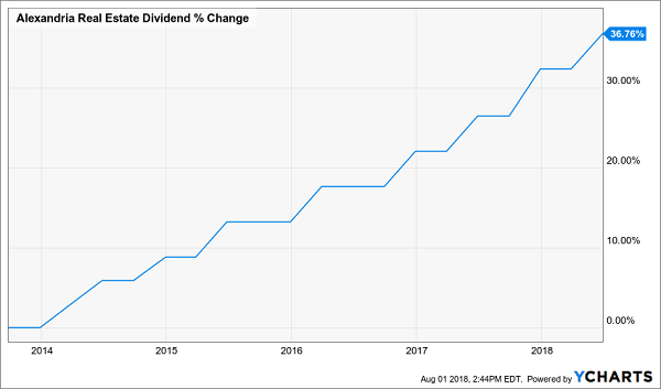 Unloved High-Yielders That Will Rise With Rates: Alexandria Real Estate Equities (ARE)