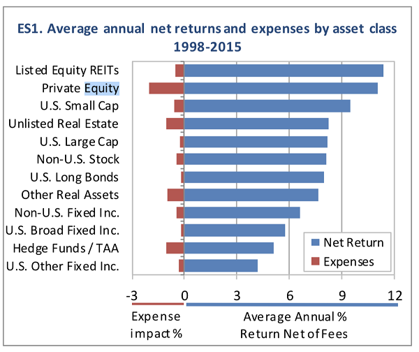 7 REITs to Buy Now and Hold Forever