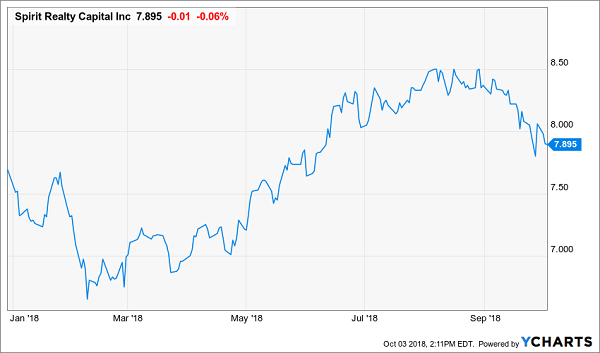 3 Dividend Stocks Under $10 Ready to Weather A Market