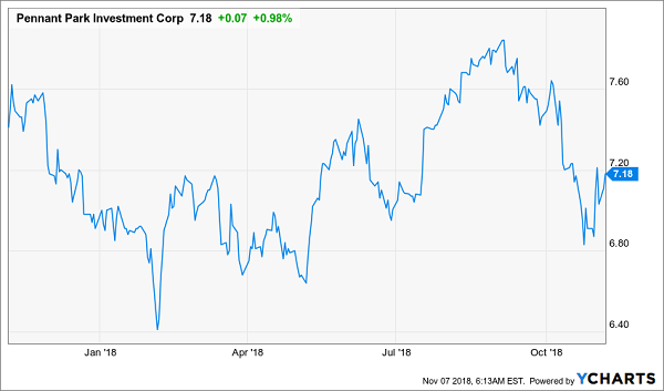 2 Stocks Under $10 Offering Solid Dividends Up to 10