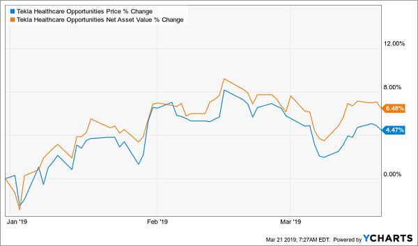 "My Top ""Fed-Proof"" Buy: 7 7% Dividends, Fast 10% Gains – Market Mavens"