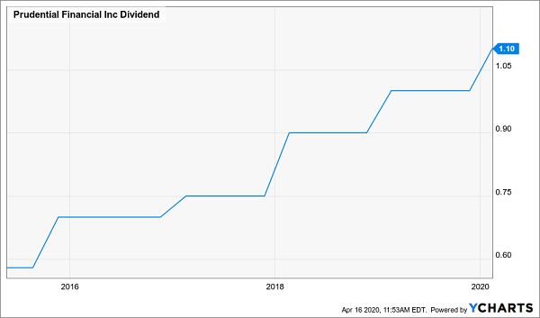 5 Massive Dividends (up to 8.5%!) From S&P 500 Stocks You Know Well | Daily Trade Alert