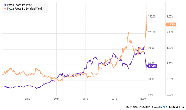 3 Once In A Decade Dividend Buys Contrarian Outlook